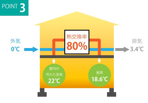 全熱交換換気システム