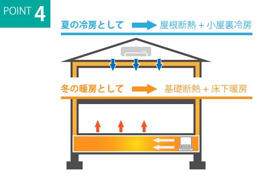 全館冷暖房システム