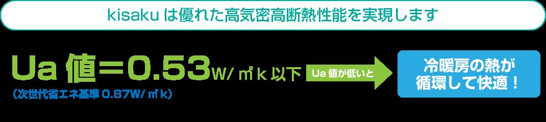 Kisakuは優れた高気密高断熱性能を実現します 住まいの断熱性スペック Ua値=0.53w/㎡k以下 Ua値が低いと→冷暖房の熱が循環し快適!
