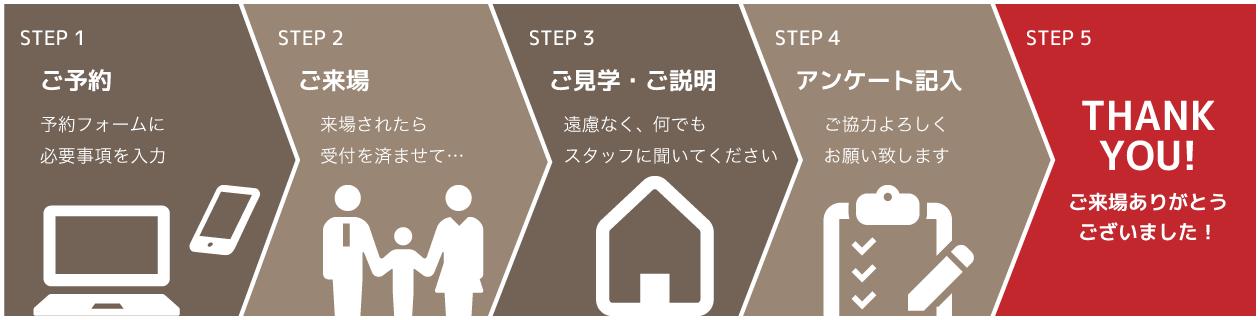 STEP1 ご予約 予約フォームに必要事項を入力 STEP2 ご来場 来場されたら受付を済ませて… STEP3 ご見学・ご説明 遠慮なく、何でもスタッフに聞いてください STEP4 LINE@登録 善匠の公式アカウントのお友だち登録をお願いします STEP5 アンケート記入 ご協力よろしくお願い致します STEP6 THANK YOU! ご来場ありがとうございました!