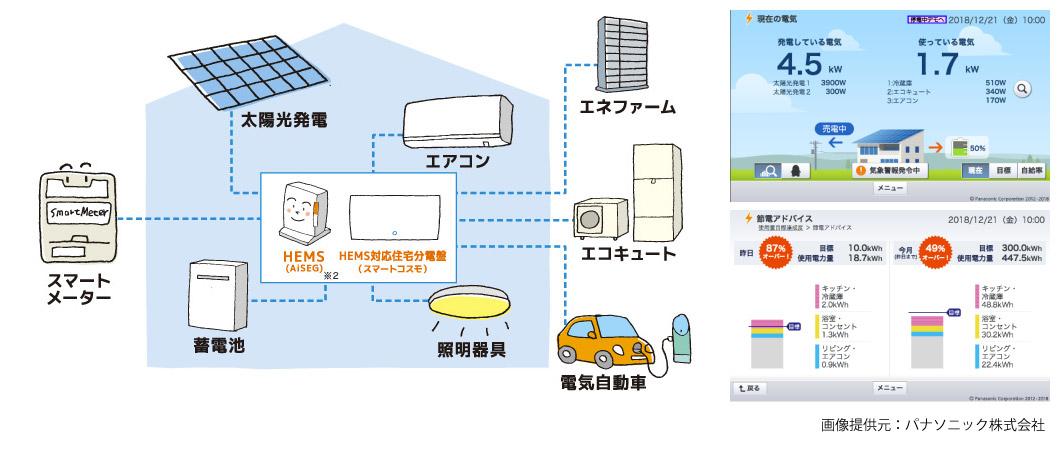 HEMS(ホームエネルギーマネジメントシステム)